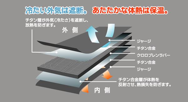 チタンがあるから暖かい(あたたかい)。 「冷たい外気は遮断」「あたたかな体熱は保温」「チタン層が外気(冷たさ)」を遮断し、放熱を防ぎます」 「ジャージ、チタン合金、クロロプレンラバー、チタン合金、ジャージ」「チタン合金層が体熱を反射させ、熱損失を防ぎます」 k.creationのサポーター「k.create」は、海中の厳しい環境にも耐えられるウエットスーツ用の技術を利用した素材を使用してます。 ウエットスーツのように体熱を逃がさず、外部の冷たさを遮断する事が出来るため「暖かさ(あたたかさ)」に自信があります。真冬の外作業をされている方には、ベストをして頂くことで、他には感じられない保温効果を得ることが出来ます。また腹巻をする事によって、腰を暖め寒さを和らげます。また腰痛に悩まれる方や腰の痛みを恐れている方には腰痛ベルトがお勧めです。そしてひざの痛みに悩まれている方にはひざサポーターを、手足の冷え性に悩まれている方には、ふくらはぎや靴下、手首のサポーターがお勧めです。また腰痛に悩まれている方や、腰の痛みがいつ来るかと恐れている方には腰痛ベルトが非常に好評です。また、急な腰痛や慢性的な腰痛などにお悩みの方には弊社の腰痛ベルトがお勧めです。腰痛ベルトにもいくつか種類が有りますので弊社までお問い合わせ下さい。一般的な腰痛ベルト、2重に締め付ける腰痛ベルト、ネオプレンでの保温効果のある腰痛ベルトなどもございますひざサポーター ふくらはぎサポーター くつした かかと はらまき 保温 腰痛 腰痛ベルト 腰痛予防 健康サポーター 骨盤ベルト 初期妊娠 超初期妊娠 冷え性 冷え症