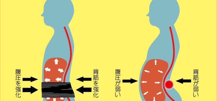 腰痛と腹圧